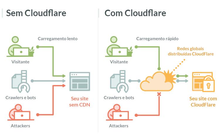 Com e Sem CloudFlare