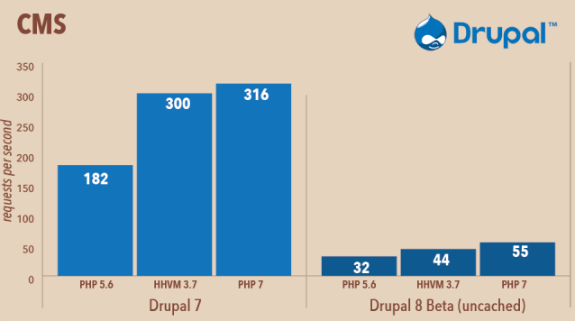 Comparativo de Performance do Drupal no PHP 7