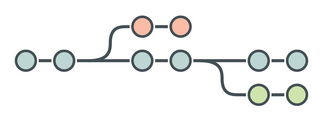 Branches - do GitHub à Umbler