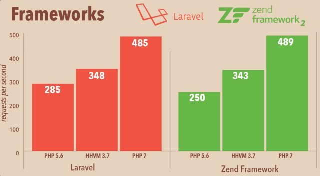 Comparativo de Performance de Frameworks PHP 7