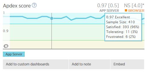NewRelic Apdex Score