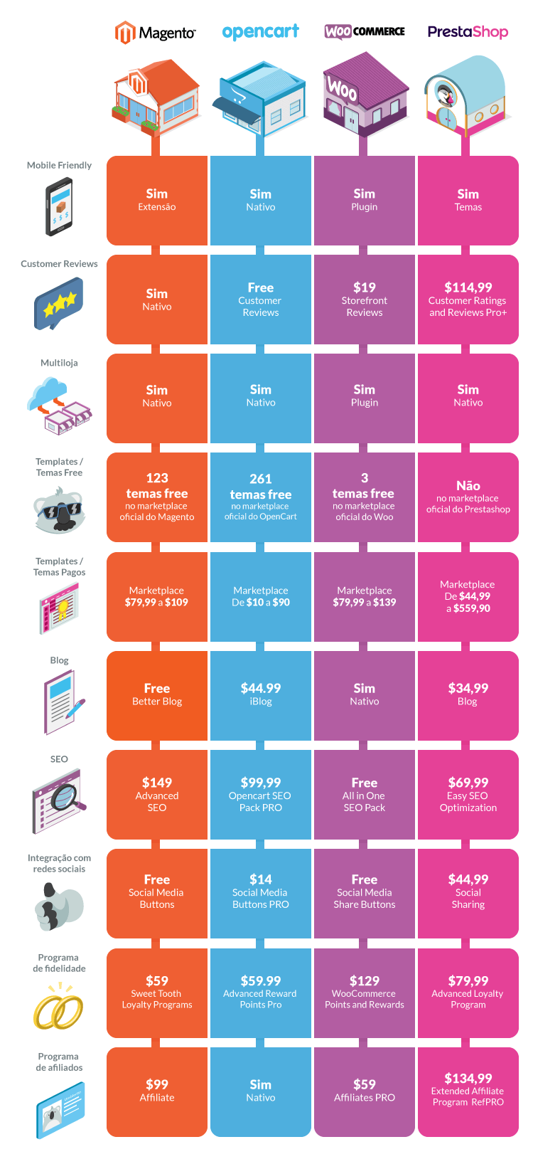 Ecommerces Infografico comparativo da Umbler