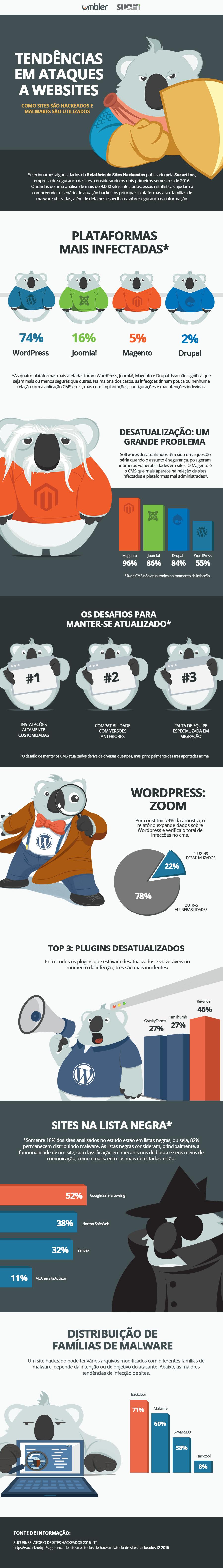 Infográfico: Segurança de sites
