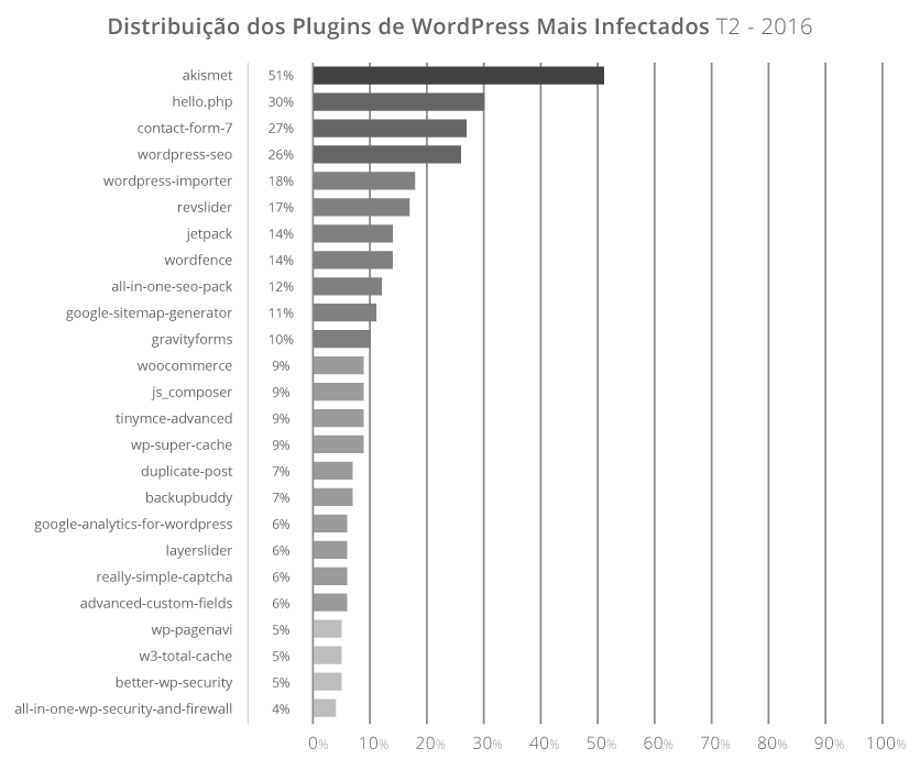 plugins-wordpress-mais-infectados.png (836×700)