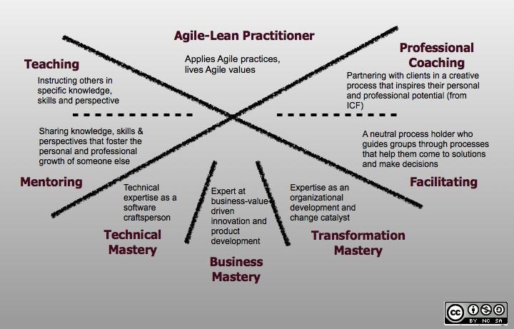 Agile Coach Framework