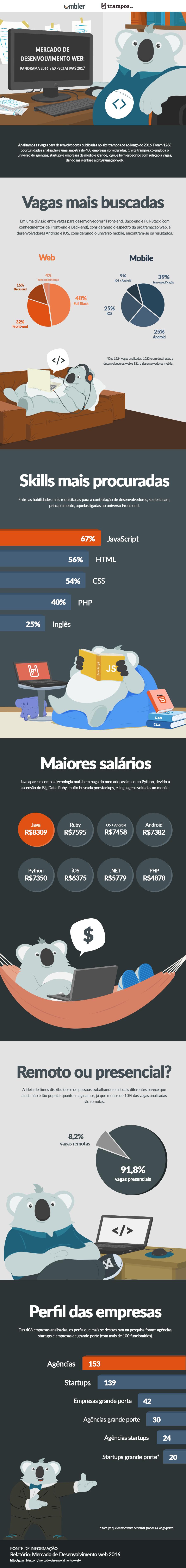Infográfico sobre mercado de desenvolvimento web