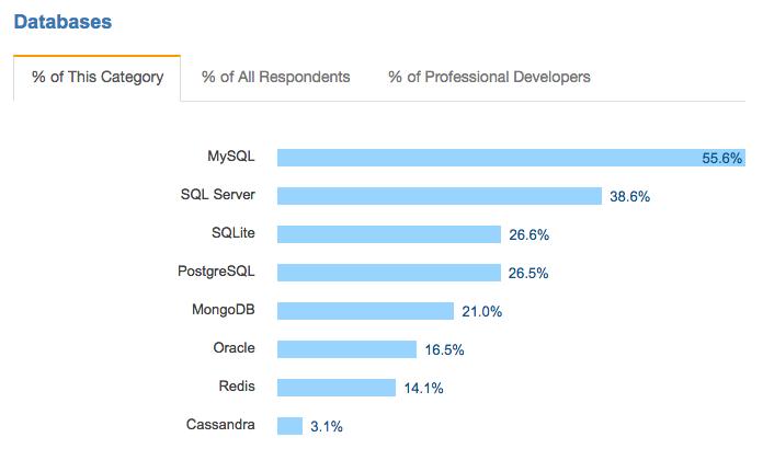 MongoDB bem posicionado no StackOverflow