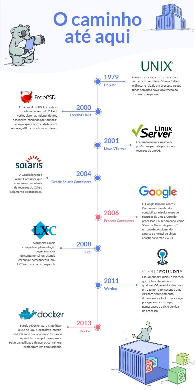 Infográfico: A história dos containers até agora