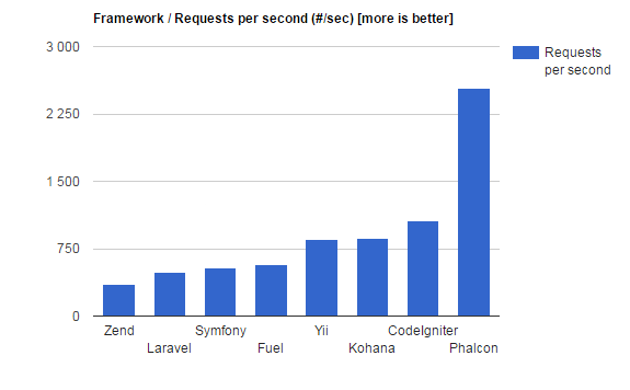 Benchmark velocidade Phalcon PHP e outros Frameworks