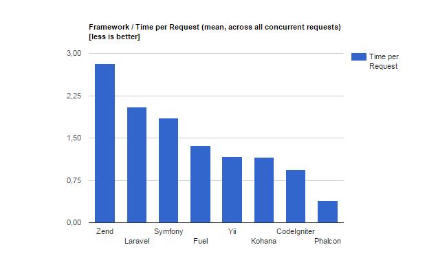 Phalcon PHP Benchmark tempo de resposta
