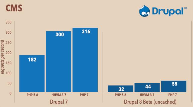 Comparativo de Performance do Drupal no PHP 7