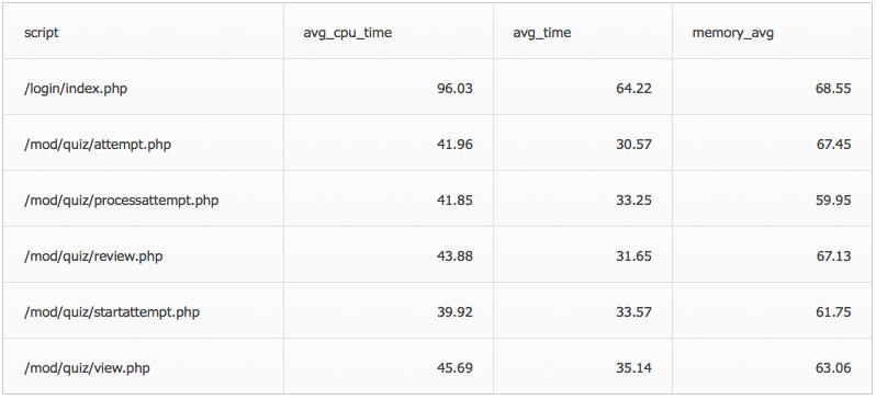 Performance PHP 7 Moodle Comparação