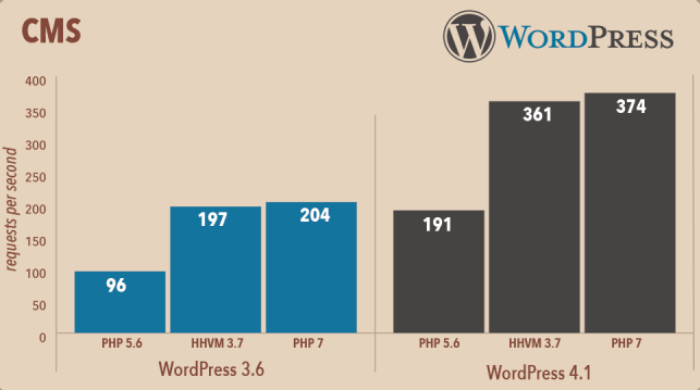 Comparativo Performance WordPress PHP 7