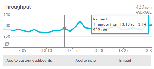 Addon New Relic app Umbler: Throughput