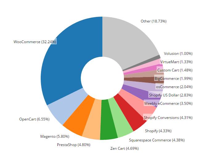 Plataformas de e-commerce de acordo com o BuiltWith