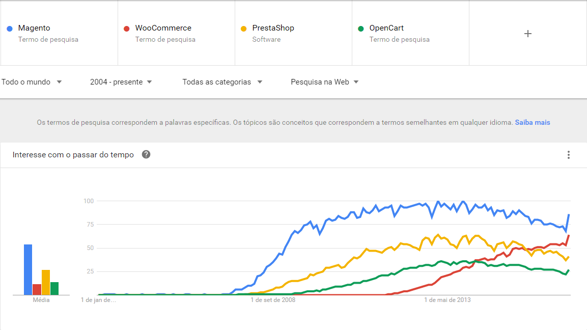 Google Trends Plataformas de E-commerce