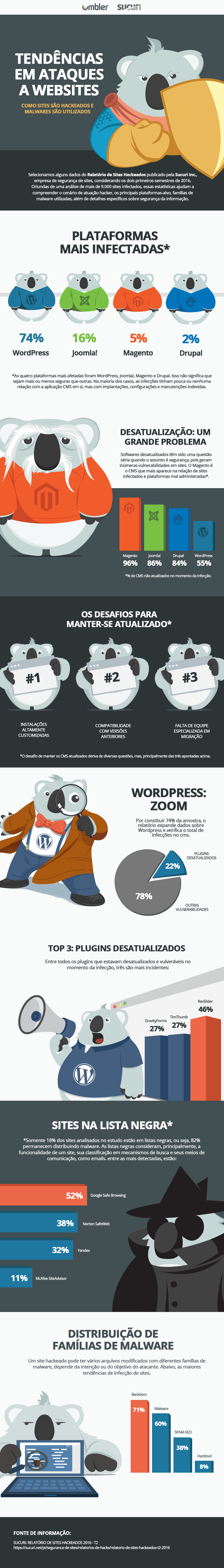 infografico-seguranca-de-sites