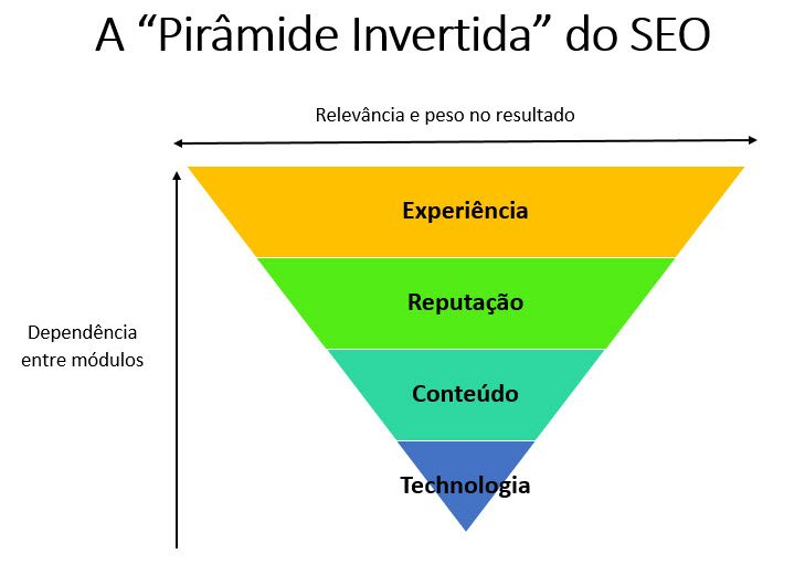 A Pirâmide Invertida do SEO