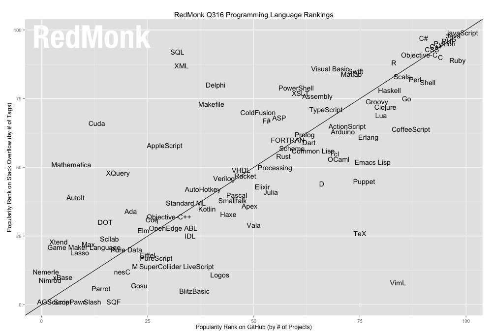 Ranking de popularidade de linguagens de programação